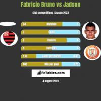Fabricio Bruno vs Jadson h2h player stats