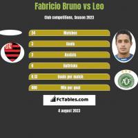 Fabricio Bruno vs Leo h2h player stats