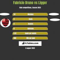 Fabricio Bruno vs Ligger h2h player stats