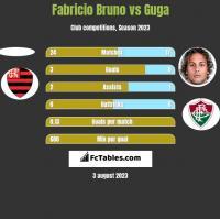 Fabricio Bruno vs Guga h2h player stats