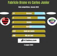 Fabricio Bruno vs Carlos Junior h2h player stats