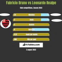 Fabricio Bruno vs Leonardo Realpe h2h player stats