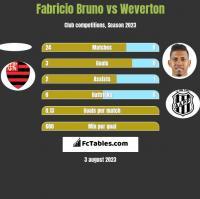 Fabricio Bruno vs Weverton h2h player stats