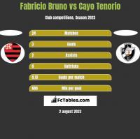 Fabricio Bruno vs Cayo Tenorio h2h player stats