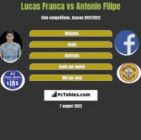 Lucas Franca vs Antonio Filipe h2h player stats