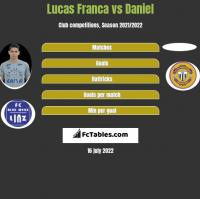 Lucas Franca vs Daniel h2h player stats