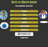 Neris vs Alberto Bueno h2h player stats