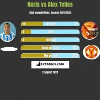 Neris vs Alex Telles h2h player stats