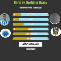 Neris vs Bozhidar Kraev h2h player stats