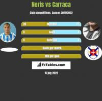 Neris vs Carraca h2h player stats