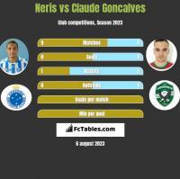 Neris vs Claude Goncalves h2h player stats
