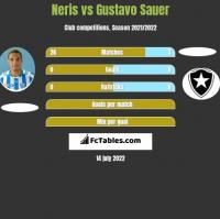 Neris vs Gustavo Sauer h2h player stats
