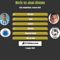 Neris vs Joao Afonso h2h player stats