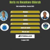 Neris vs Nwankwo Obiorah h2h player stats