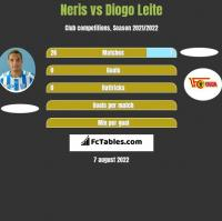 Neris vs Diogo Leite h2h player stats