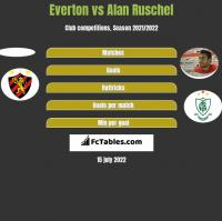 Everton vs Alan Ruschel h2h player stats