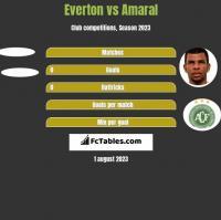 Everton vs Amaral h2h player stats