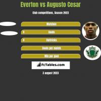 Everton vs Augusto Cesar h2h player stats