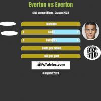 Everton vs Everton h2h player stats