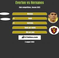 Everton vs Hernanes h2h player stats