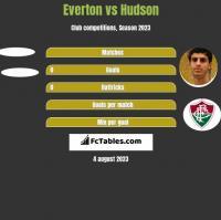 Everton vs Hudson h2h player stats
