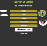 Everton vs Jucilei h2h player stats