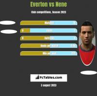 Everton vs Nene h2h player stats