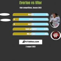 Everton vs Vitor h2h player stats