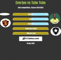 Everton vs Tche Tche h2h player stats