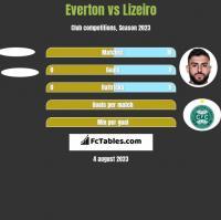 Everton vs Lizeiro h2h player stats