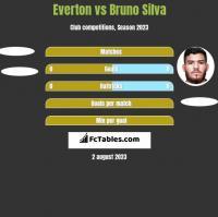 Everton vs Bruno Silva h2h player stats