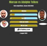 Marcao vs Adolphe Teikeu h2h player stats