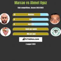 Marcao vs Ahmet Oguz h2h player stats