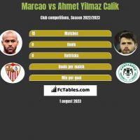 Marcao vs Ahmet Yilmaz Calik h2h player stats