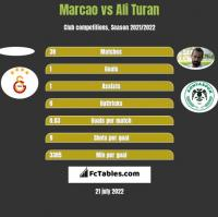 Marcao vs Ali Turan h2h player stats