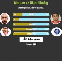Marcao vs Alper Uludag h2h player stats