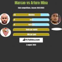 Marcao vs Arturo Mina h2h player stats