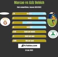 Marcao vs Aziz Behich h2h player stats