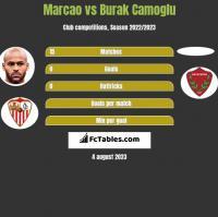 Marcao vs Burak Camoglu h2h player stats
