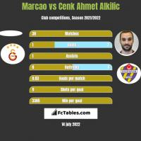 Marcao vs Cenk Ahmet Alkilic h2h player stats