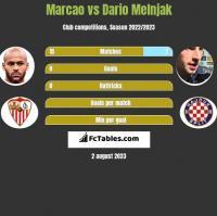 Marcao vs Dario Melnjak h2h player stats