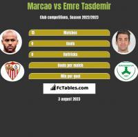 Marcao vs Emre Tasdemir h2h player stats