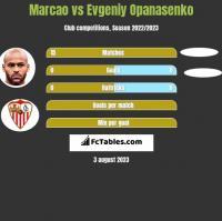 Marcao vs Evgeniy Opanasenko h2h player stats