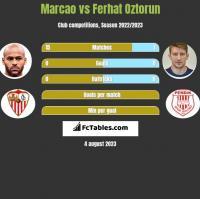 Marcao vs Ferhat Oztorun h2h player stats