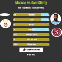 Marcao vs Gael Clichy h2h player stats
