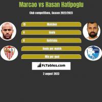 Marcao vs Hasan Hatipoglu h2h player stats