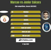 Marcao vs Junior Caicara h2h player stats