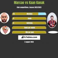 Marcao vs Kaan Kanak h2h player stats