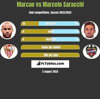 Marcao vs Marcelo Saracchi h2h player stats