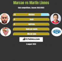 Marcao vs Martin Linnes h2h player stats